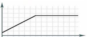 крепатура мышц график