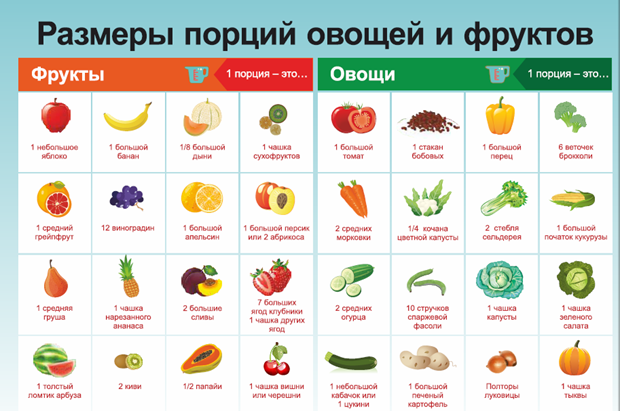 подтянуть дряблую после похудения - фрукты и овощи