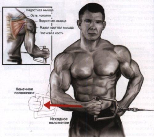 вращательная (ротаторная) манжета плеча - боковое отведение в блоке