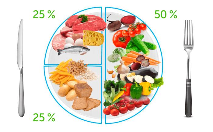 здоровая тарелка - польза правильного питания