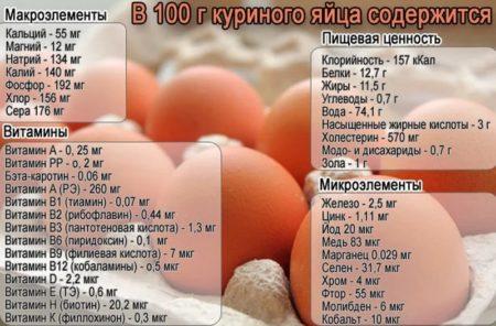 калории минералы и витамины в 100 граммах