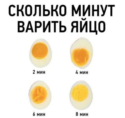 сколько варить и калорийность яичных продуктов