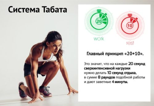 принцип тренировок табата - высокая интенсивность упражнений