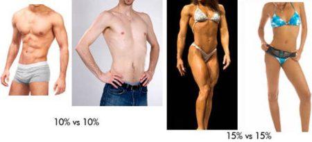 скорость похудения зависит от количества жира в организме