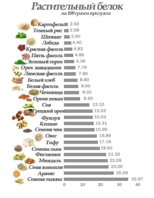 белок в овощах на веганской диете