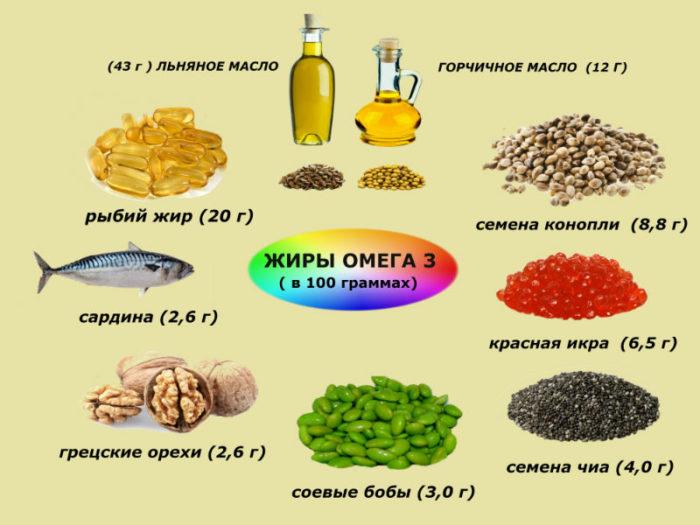 содержание омега-3 в 100 гр продукта