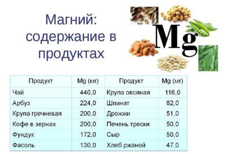 продукты содержащие минерал