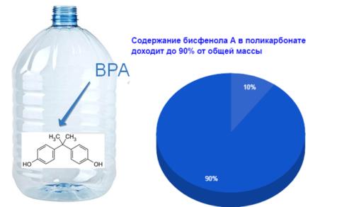 ксеноэстроген - бисфенол А